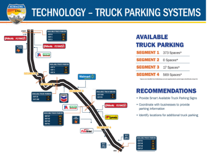 Technology - Truck Parking Systems
